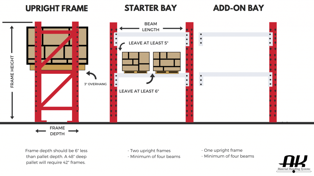 Pallet Rack Guide - Learn about Pallet Racking | AK Material Handling