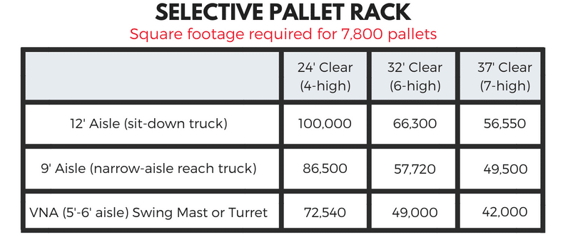 warehouse storage - square footage needed per 100K pallets