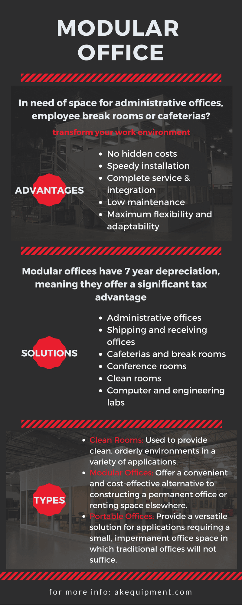 Modular office. In need of space for administrative offices, employee break rooms or cafeterias? Transform your work environment. Advantages: No hidden costs, speedy installation, complete service and integration, low maintenance, maximum flexibility and adaptability. Modular offices have a 7-year depreciation, meaning they offer a significant tax advantage. Solutions: Administrative offices, shipping and receiving offices, cafeterias and break rooms, conference rooms, clean rooms, computer and engineering labs. Clean Rooms: used to provide clean, orderly environments in a variety of applications. Modular offices: offer a convenient and cost-effective alternative to constructing a permanent office or renting space elsewhere. Portable Offices: Provide a versatile solution for applications requiring a small, impermanent office space in which traditional offices will not suffice. For more information visit akequipment.com.