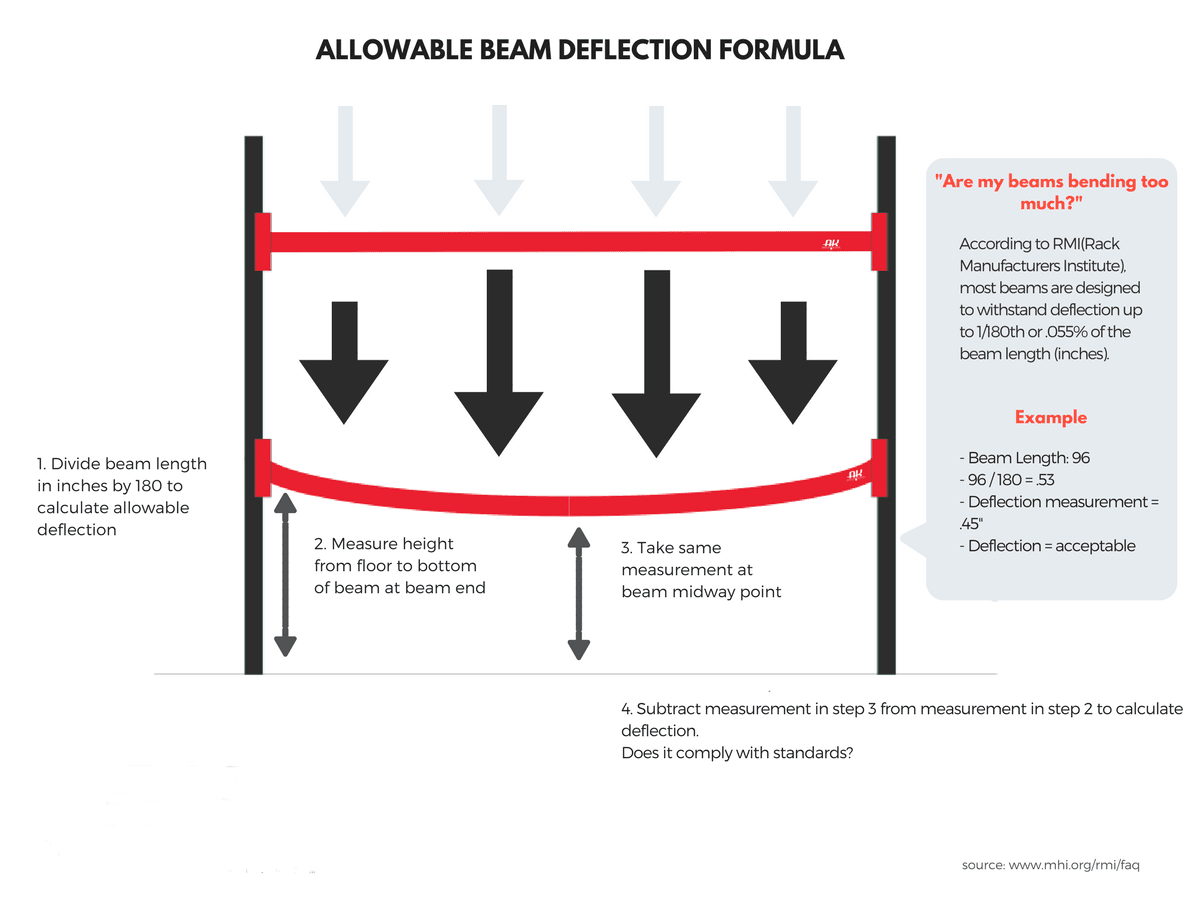 """Allowable Beam Deflection Formula. """"Are my beams bending too much?"""" According to RMI (Rack Manufacturers Institute), most beams are designed to withstand deflection up to 1/180th or .055% of the beam length (inches). Steps to calculate: 1. Divide beam length by 180 to calculate allowable deflection. 2. Measure the height from floor to bottom of the beam at the beam end. 3. Take the same measurement at the beam midway point. 4. Subtract measurement in step 3 from measurement in step 2 to calculate deflection. Does it comply with standards? Example: If the beam length is 96, divide by 180 to get .53 inches. The deflection measurement is .45 inches meaning it's acceptable."""